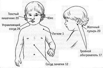 Массаж и акупрессура для детей